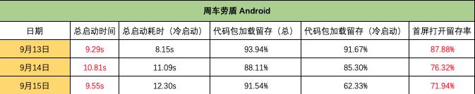 周车劳盾 Android