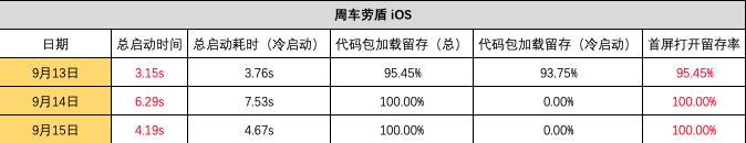 周车劳盾 iOS